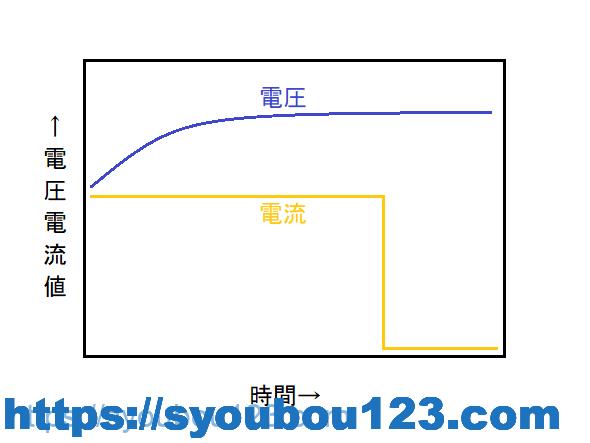 定電圧充電方式のグラフの例