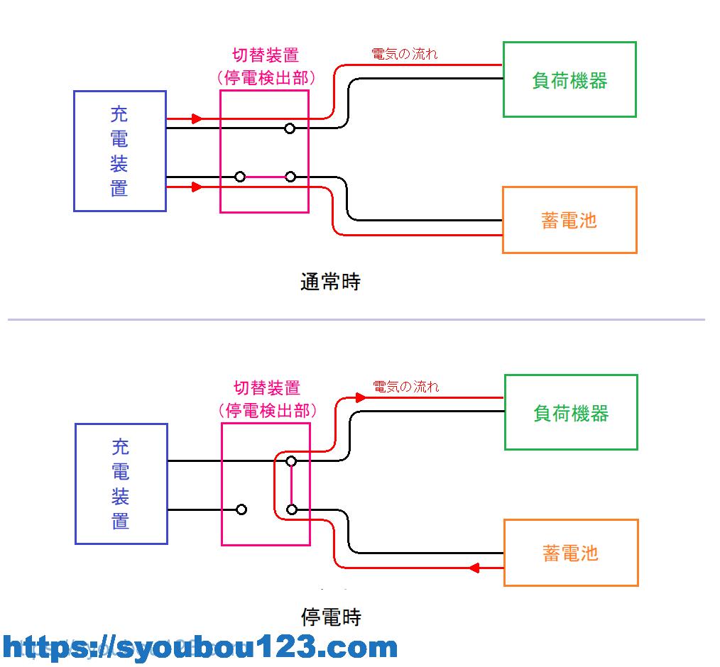 トリクル充電方式の例