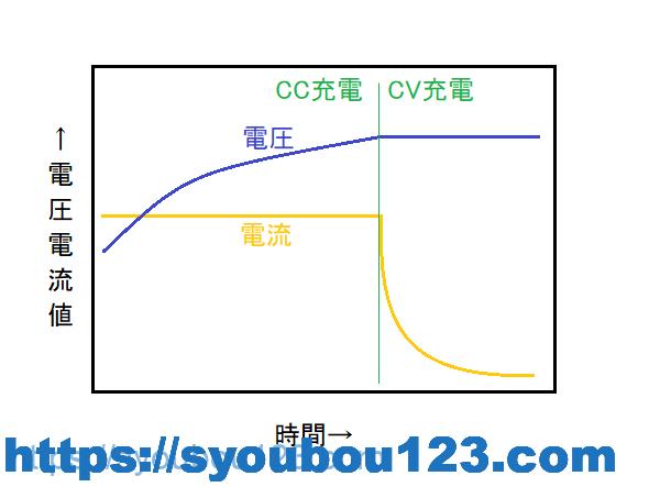 定電流定電圧充電方式のグラフの例